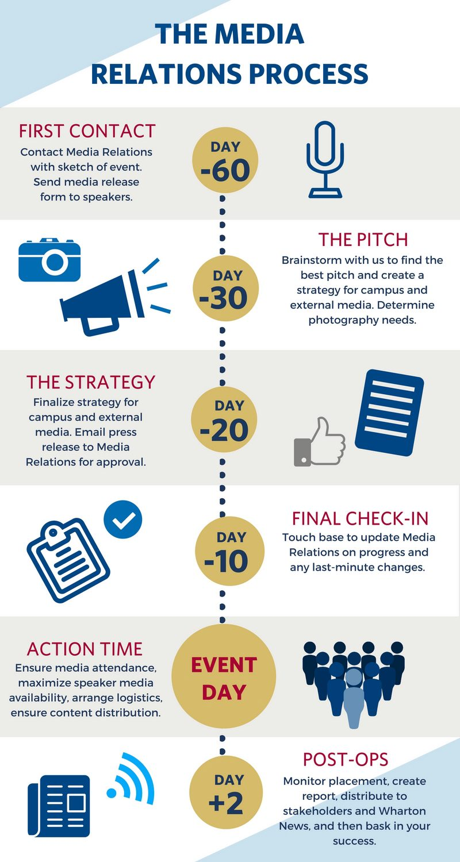 Student Event Planner MR Timeline (1)
